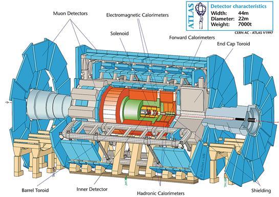 layout of atlas cern document server rh cds cern ch Atlas Trains Atlas Model Railroad