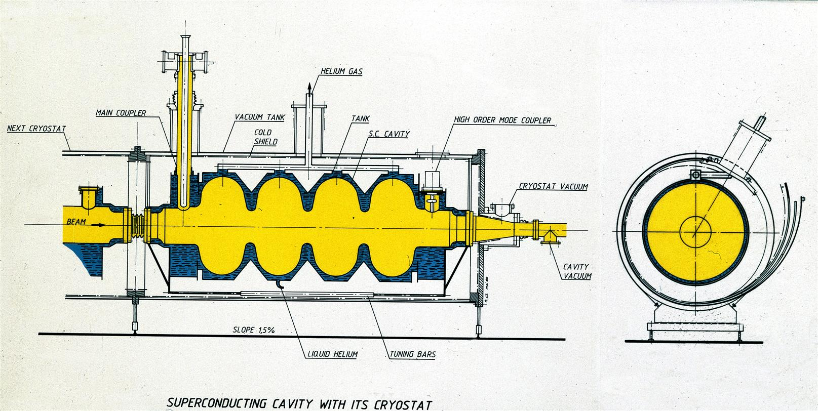 Diagram of a LEP superconducting cavity