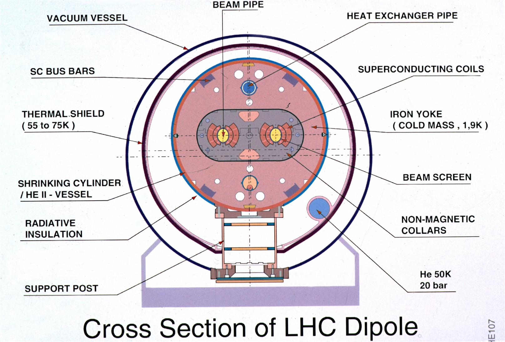 Computer graphic of LHC in the tunnel