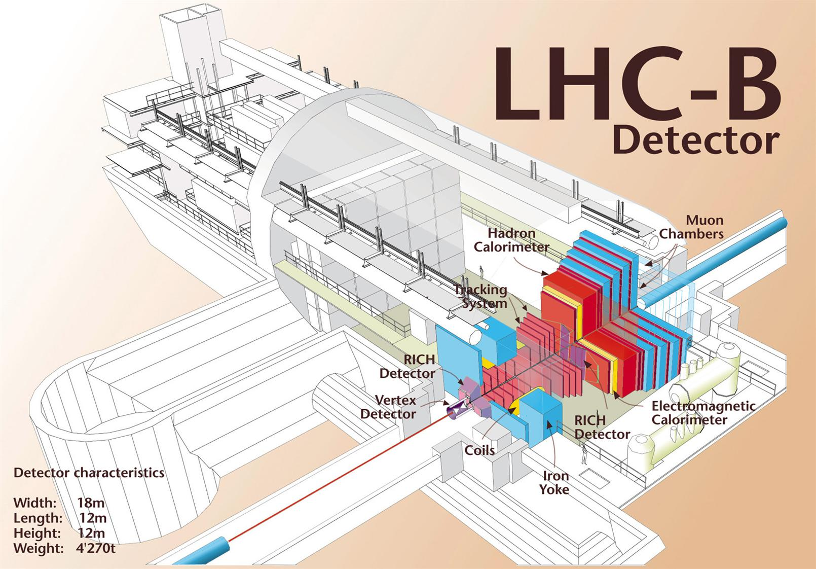 Layout of LHCb