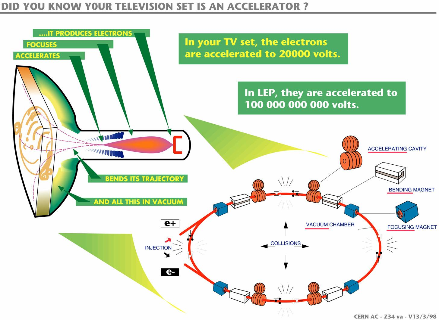 Comparative description of the electrons accelerating in a TV set and in the LEP