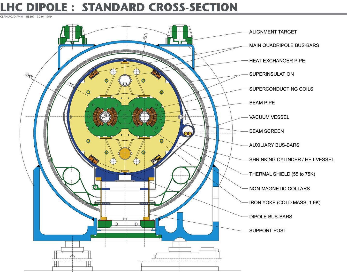 Diagram of an LHC dipole magnet