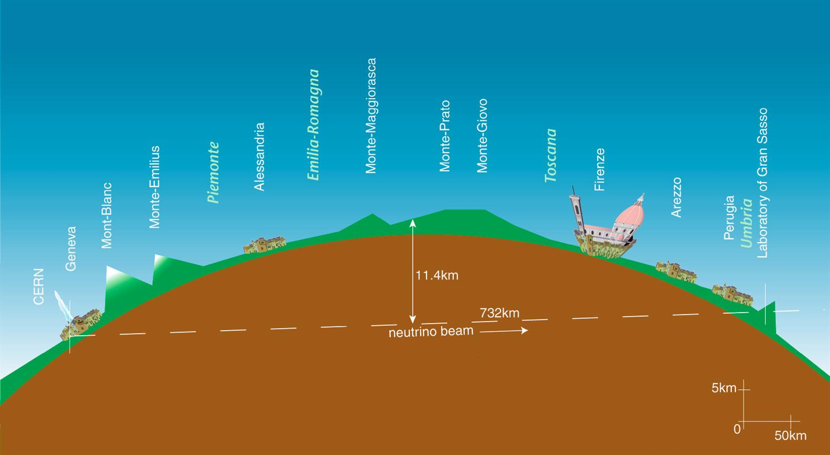 Diagram of CNGS neutrinos travelling through the Earth