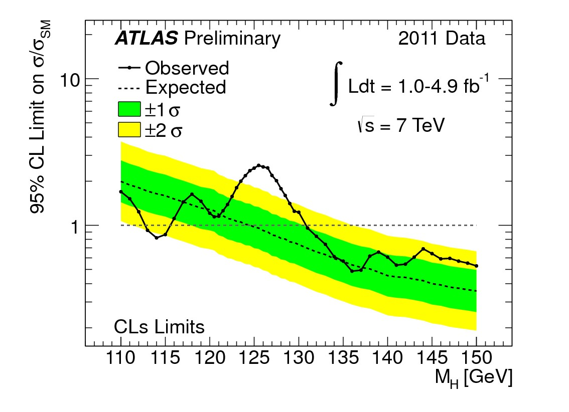 Plot showing ATLAS limits on Standard Model Higgs production in the mass range 110-150 GeV